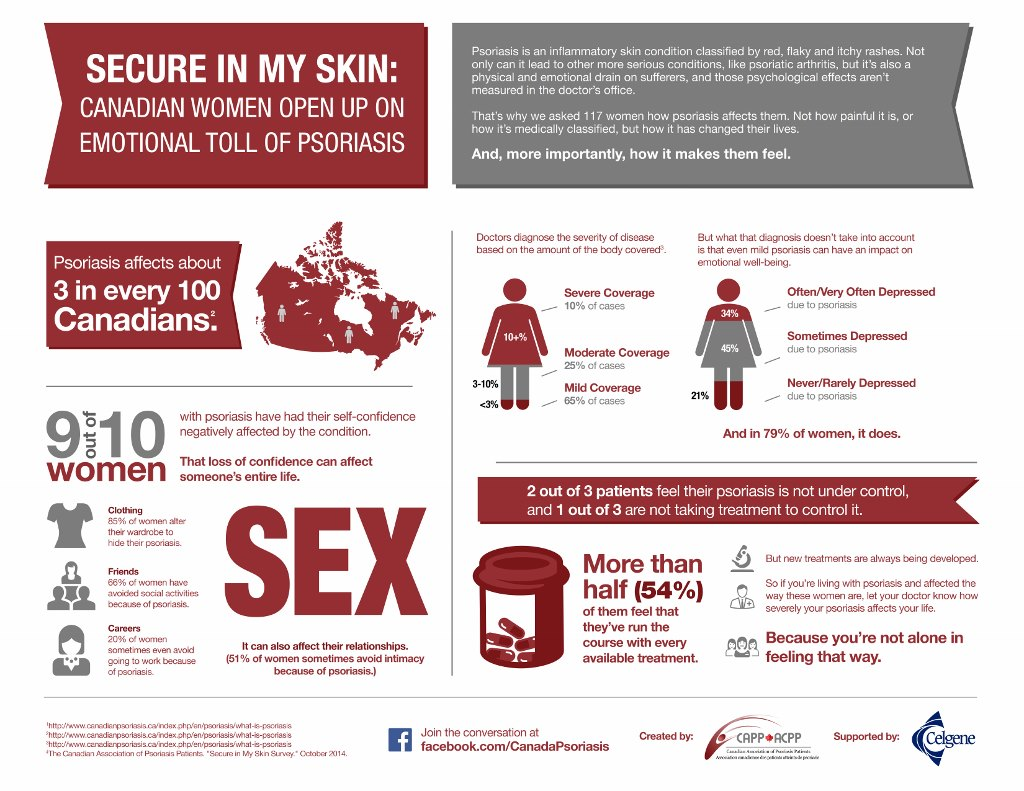Secure in my skin infographic